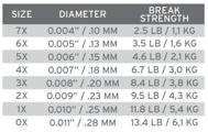 Bild på Scientific Anglers Sonar Titan Triple Density I/S2/S3 WF7