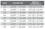 Bild på Scientific Anglers Sonar Titan Triple Density I/S2/S3 WF8